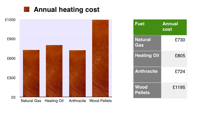 Cheapest fuel for home heating