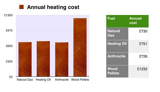 Heating oil price falls sharply
