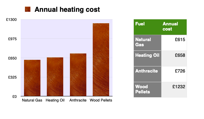 The falling cost of central heating