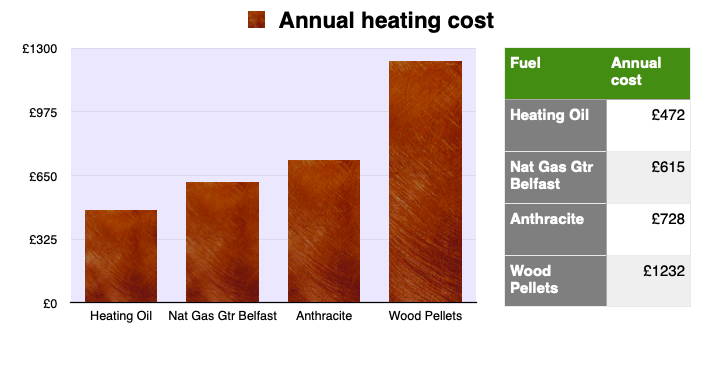 Comparing central heating costs