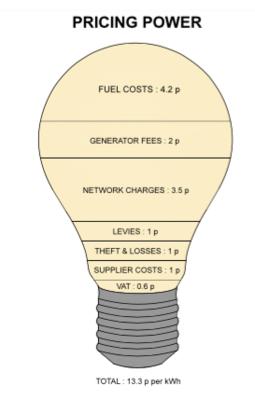 Image full bulb