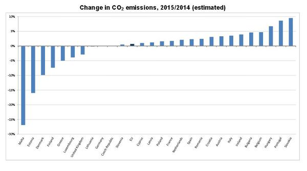 Image full co2 emissions
