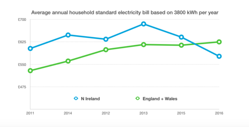 Average annual domestic electricity bill for standard credit customers